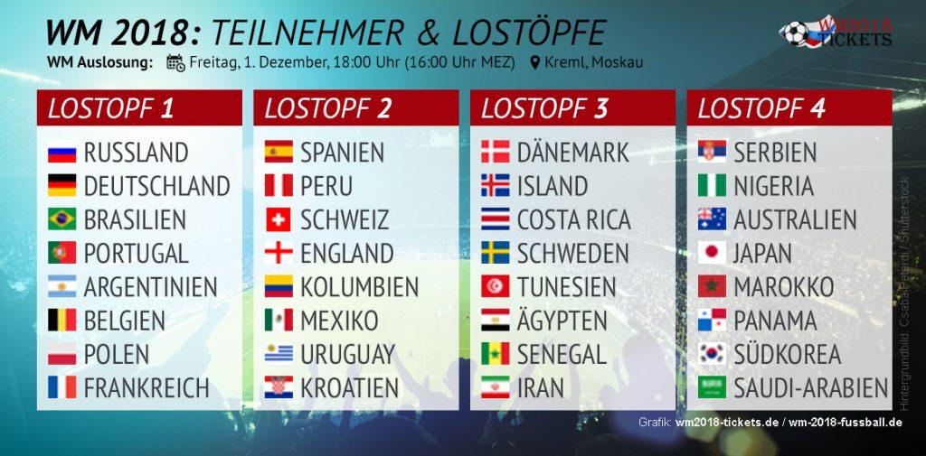 WM 2018 Lostöpfe