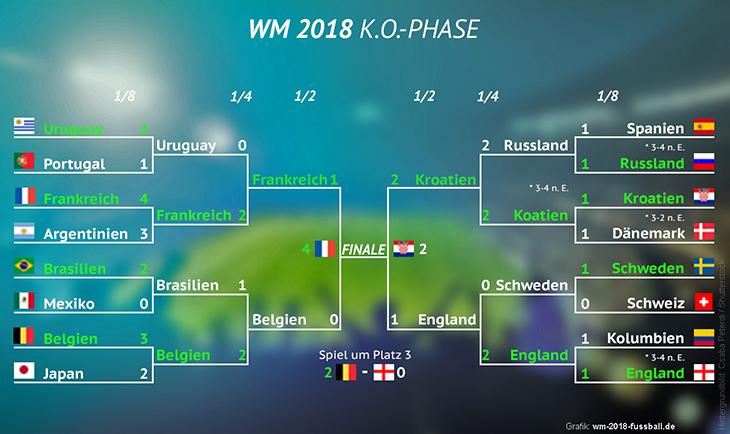 WM 2018 Turnierbaum