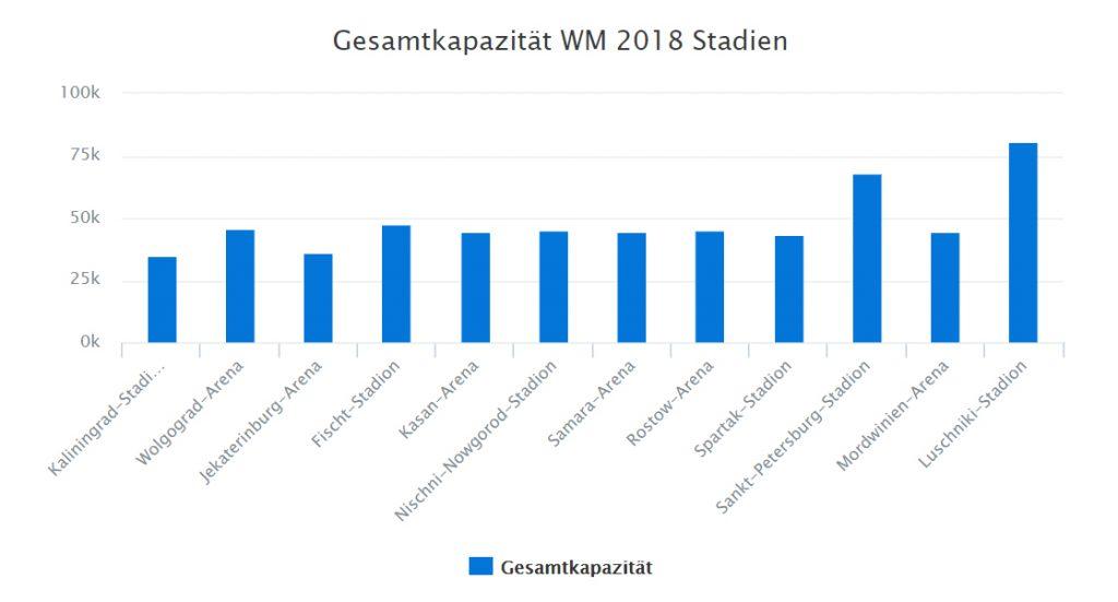 Gesamtkapazität Stadien WM 2018