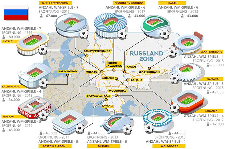 Infografik: WM 2018 Spielorte und Stadien